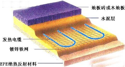 奥佳智能电热地暖系统是一种先进的供暖系统